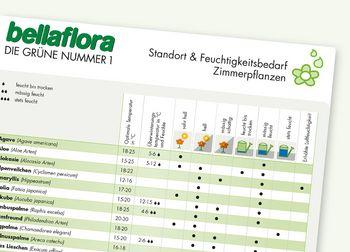 Feuchtigkeits-Kalender Zimmerpflanzen